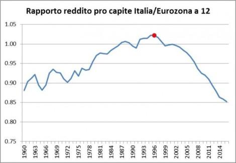 reddito-pro-capite-eurozona-630x438