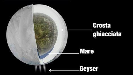 encelado-mare-sotterraneo-oceano-acqua-science-sapienza_1349623