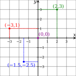 Cartesian-coordinate-system.svg